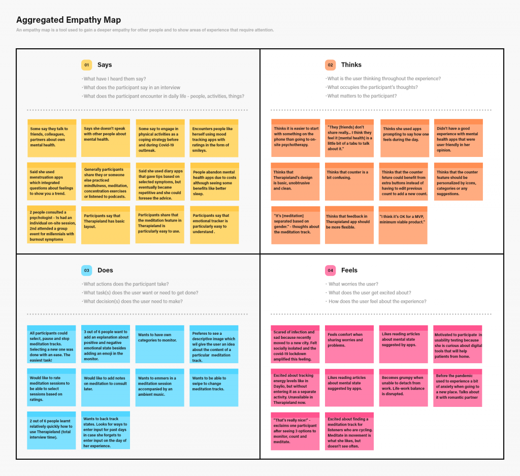 Aggregated Empathy Map